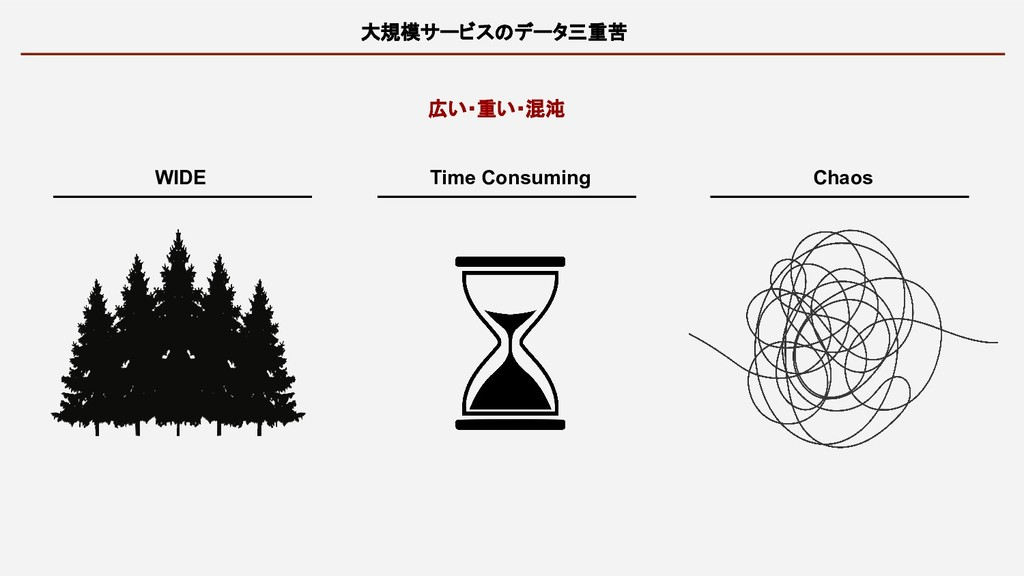 大規模サービスのデータ三重苦 広い・重い・混沌 WIDE Time Consuming Cha...