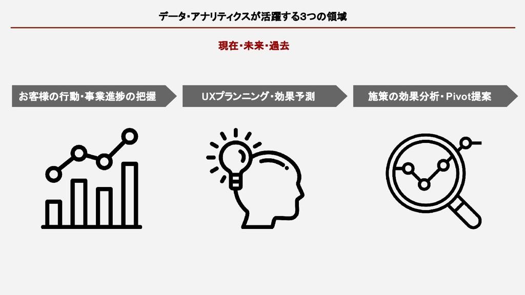 データ・アナリティクスが活躍する3つの領域 現在・未来・過去 お客様の行動・事業進捗の把握 U...
