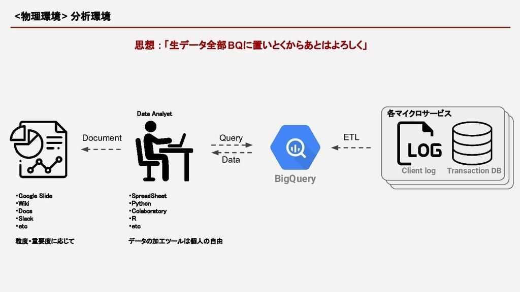 ・Google Slide ・Wiki ・Docs ・Slack ・etc  粒度...