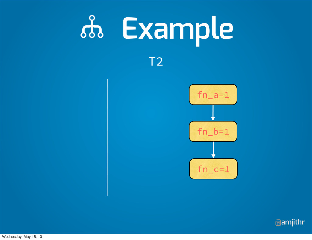 @amjithr T2 fn_a=1 fn_b=1 fn_c=1  Example Wedne...