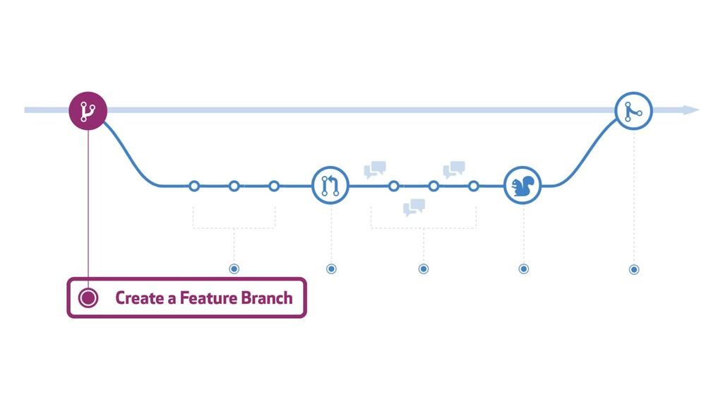 ɹɹCreate a Feature Branch