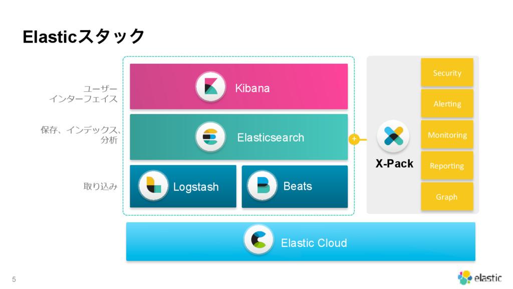 ElasticελοΫ 5 Elastic Cloud      ...