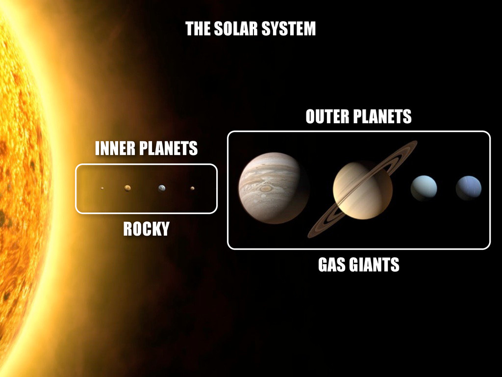 THE SOLAR SYSTEM INNER PLANETS OUTER PLANETS RO...