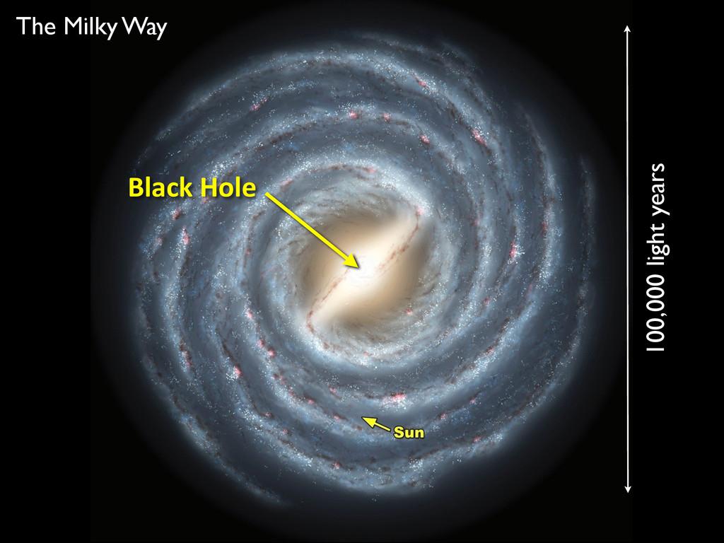 100,000 light years The Milky Way Black Hole