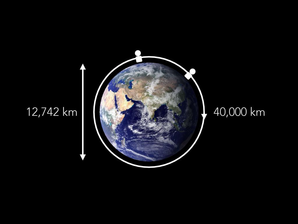 12,742 km 40,000 km