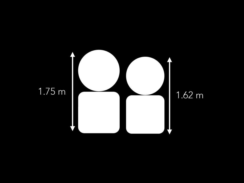 1.75 m 1.62 m