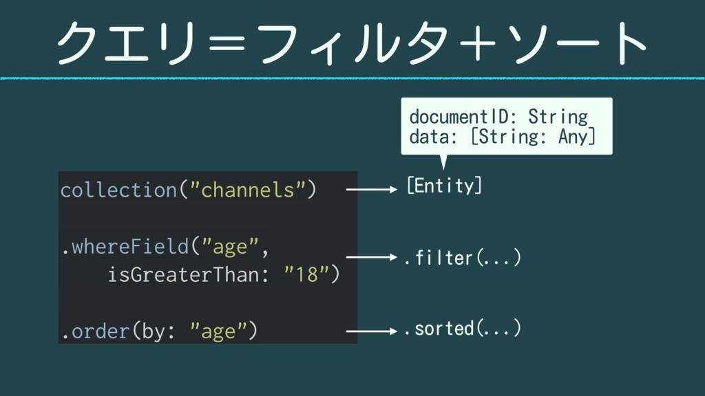 """クエリ=フィルタ+ソート collection(""""channels"""") .whereField..."""
