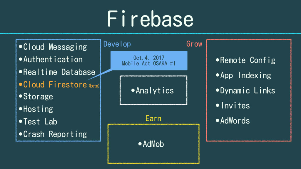 Firebase •Remote Config •App Indexing •Dynamic ...