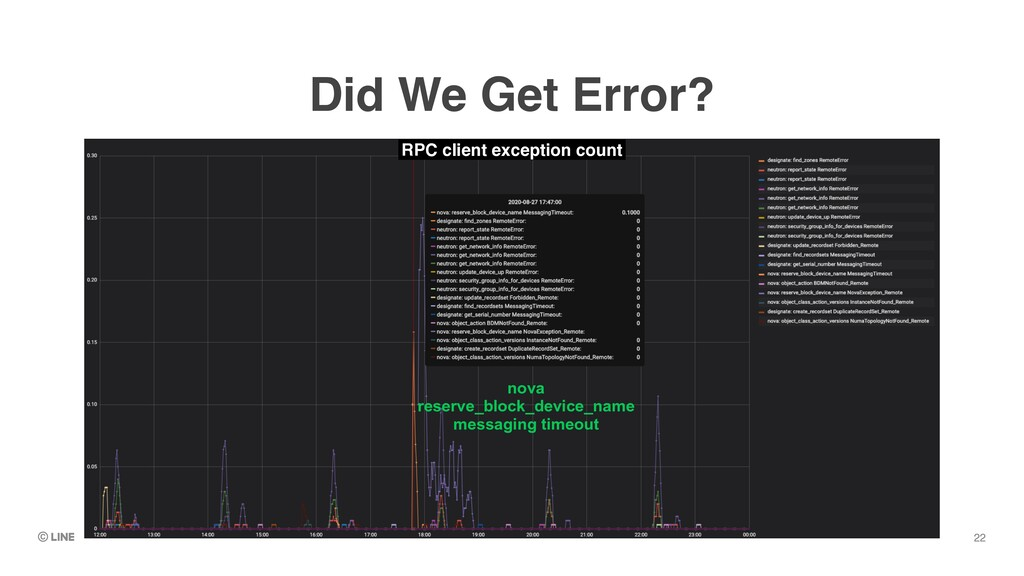 22 Did We Get Error? RPC client exception count...