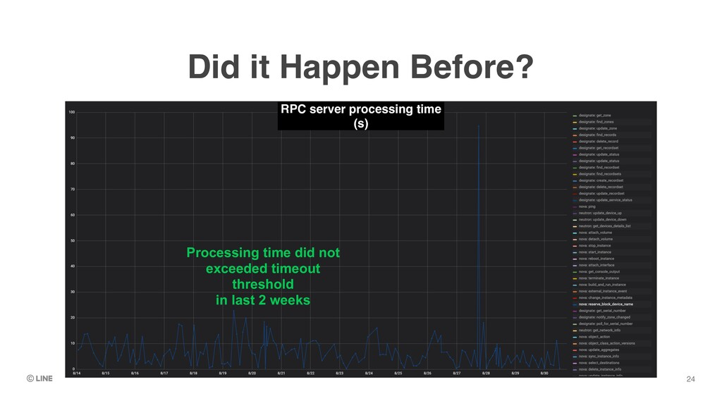 24 Did it Happen Before? RPC server processing ...