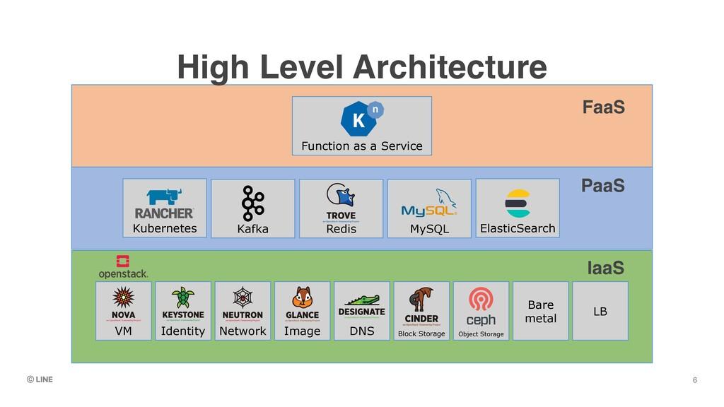 6 IaaS PaaS FaaS High Level Architecture VM Ide...