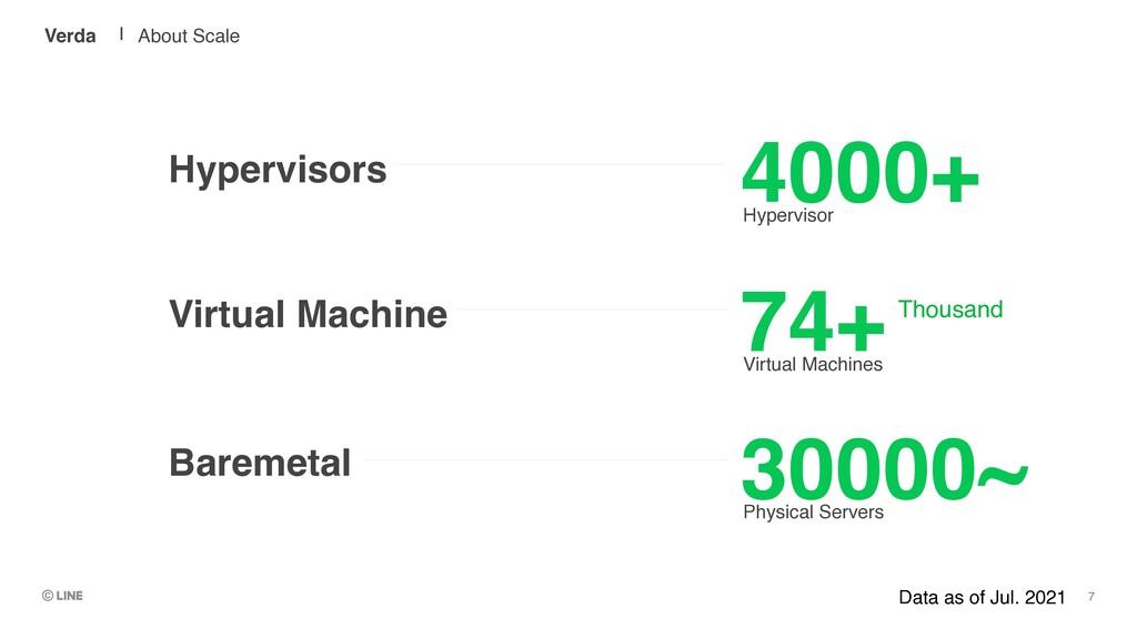 4000+ Hypervisor 74+ Virtual Machines 30000~ Ph...