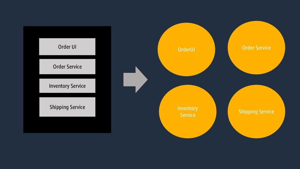 webserver .package Order UI Order Service Inven...