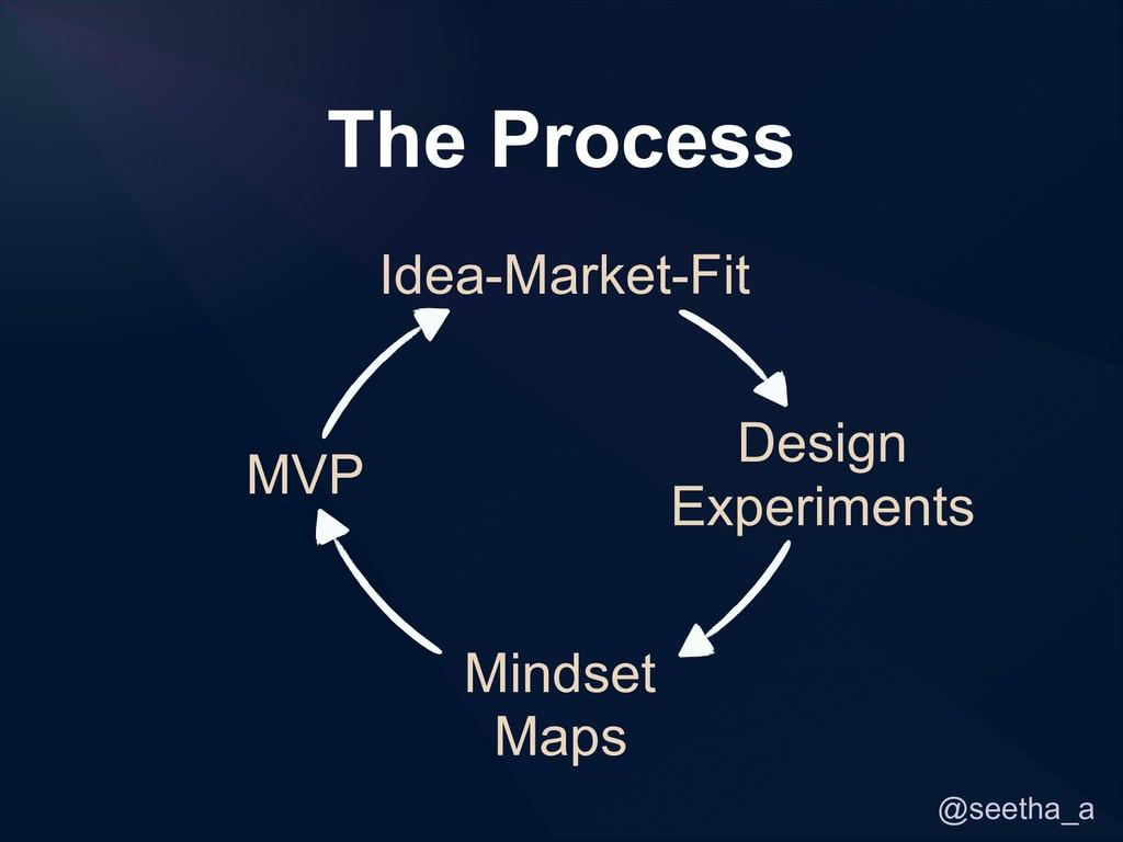 @seetha_a Idea-Market-Fit Design Experiments Mi...