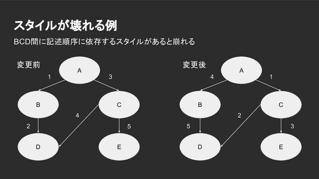 スタイルが壊れる例 A B C D E A B C D E BCD間に記述順序に依存するスタイ...