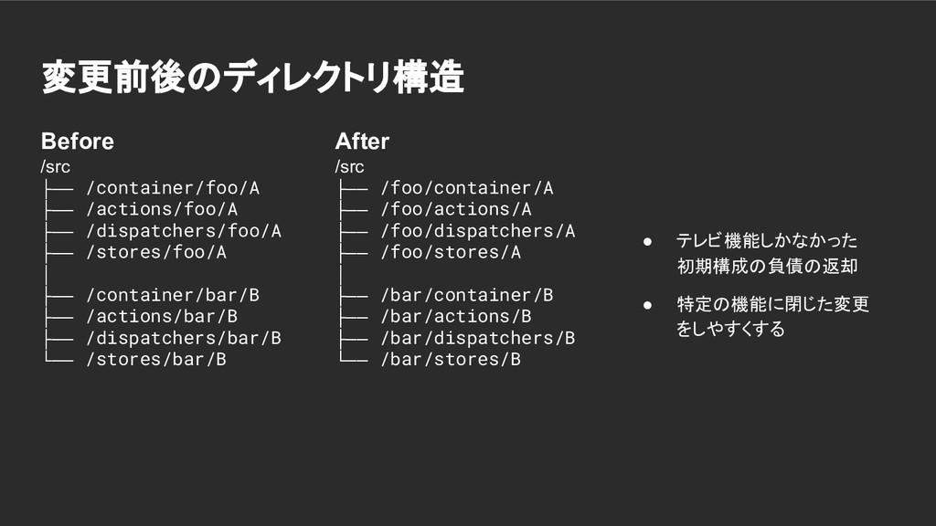 変更前後のディレクトリ構造 Before /src ├── /container/foo/A ...