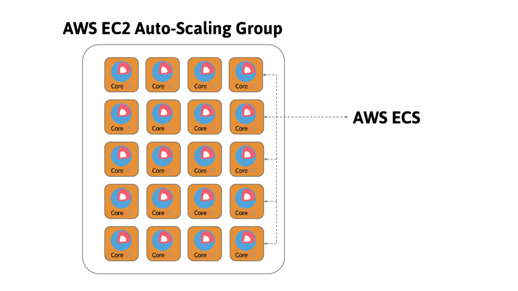 AWS ECS AWS EC2 Auto-Scaling Group