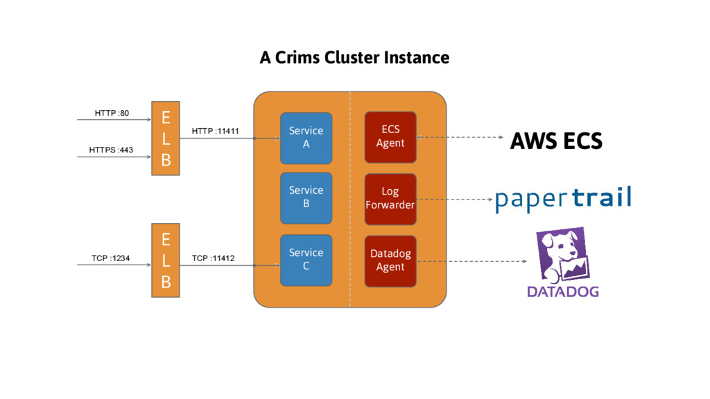 ECS Agent Log Forwarder Datadog Agent AWS ECS S...