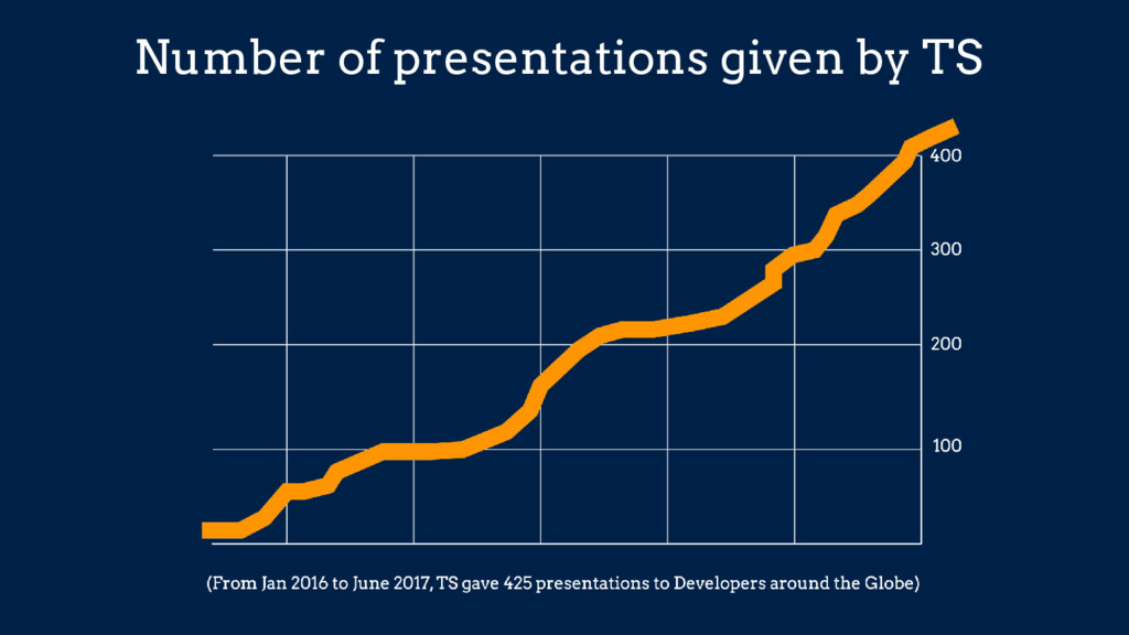 Number of presentations given by TS