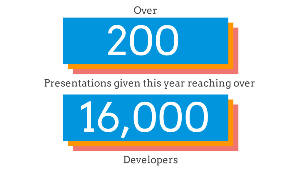 200 Over Presentations given this year reaching...