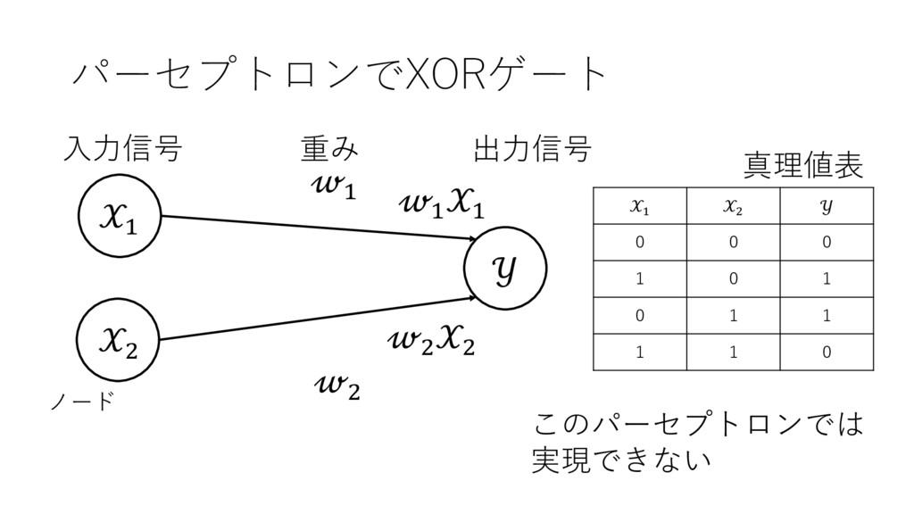 パーセプトロンでXORゲート ' (  ' ( 出⼒信号 ⼊⼒信号 重み ノード ' ' ( ...