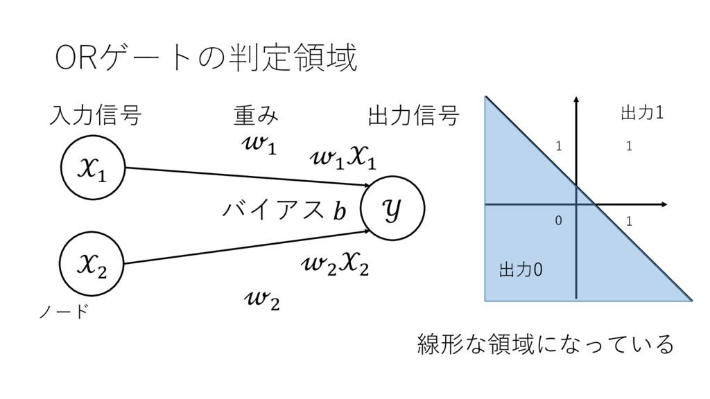 ORゲートの判定領域 ' (  ' ( 出⼒信号 ⼊⼒信号 重み ノード ' ' ( ( バイ...