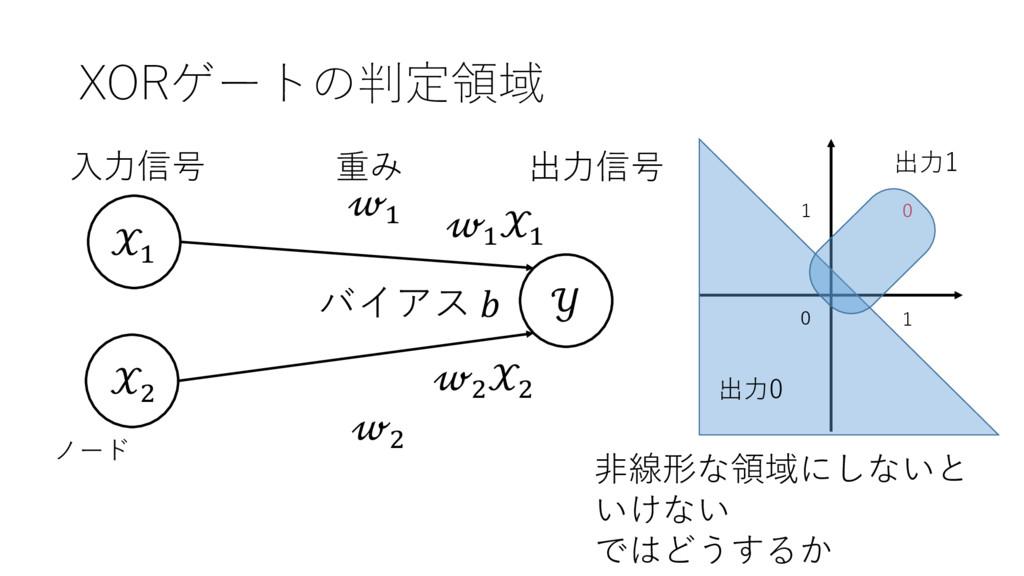 XORゲートの判定領域 ' (  ' ( 出⼒信号 ⼊⼒信号 重み ノード ' ' ( ( バ...