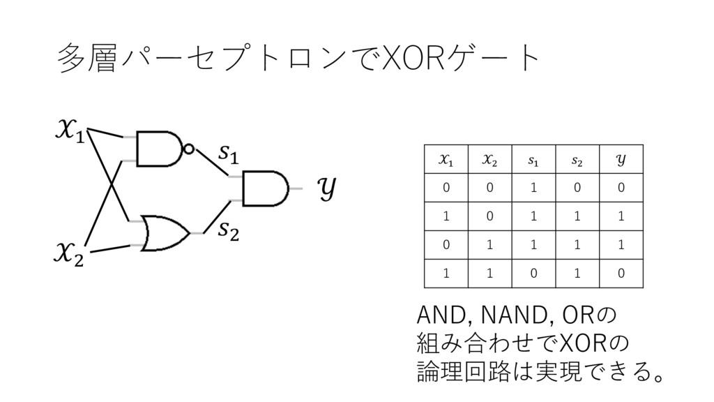 多層パーセプトロンでXORゲート AND, NAND, ORの 組み合わせでXORの 論理回路...