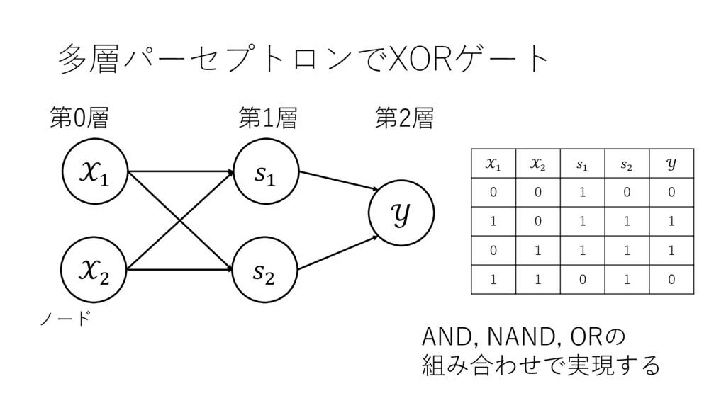 多層パーセプトロンでXORゲート ' (  第2層 第0層 第1層 ノード ' ( ' (  ...