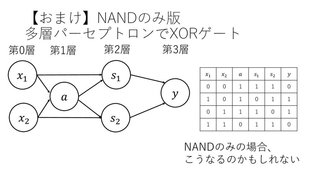 【おまけ】NANDのみ版 多層パーセプトロンでXORゲート ' (  第3層 第0層 第1層 ...
