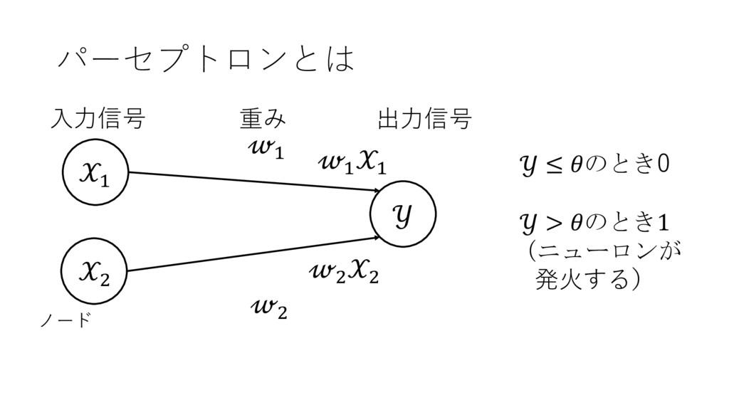 パーセプトロンとは  ≤ のとき0  > のとき1 (ニューロンが 発⽕する) ' (  ' ...