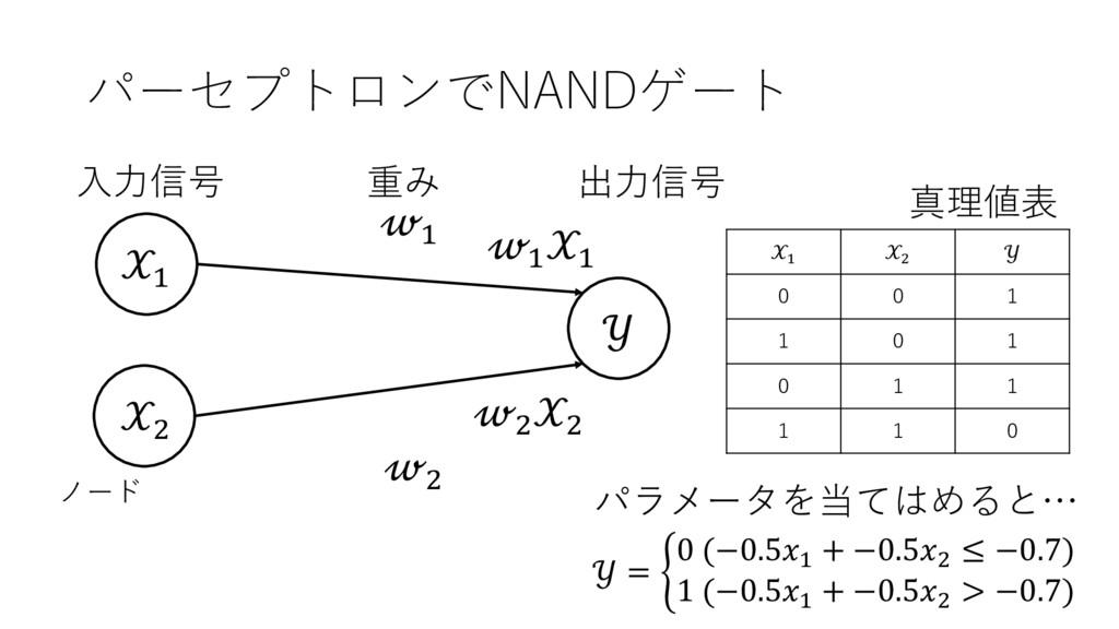パーセプトロンでNANDゲート ' (  ' ( 出⼒信号 ⼊⼒信号 重み ノード ' ' (...