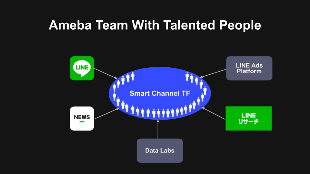 Ameba Team With Talented People Smart Channel T...