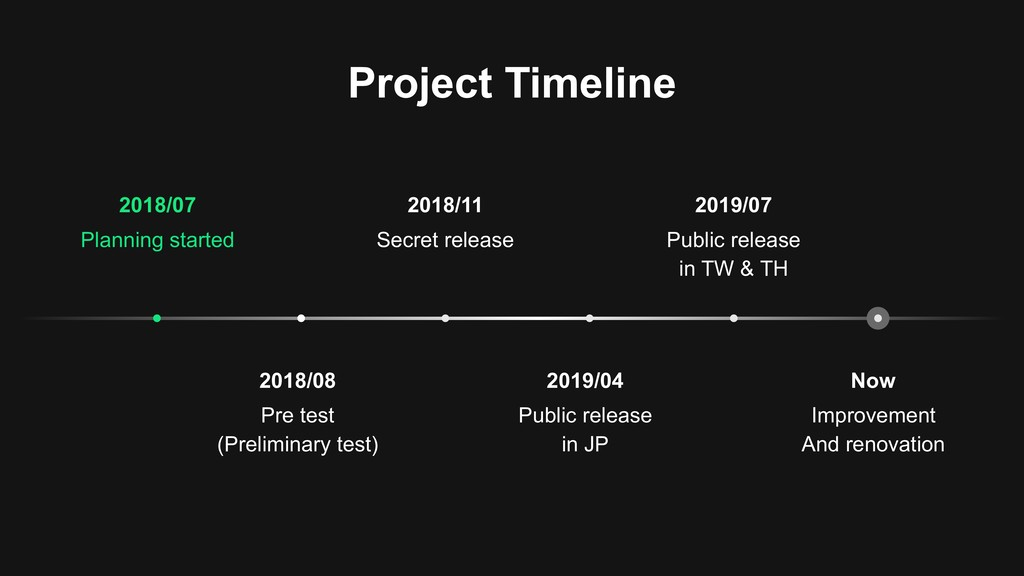 Project Timeline Now Improvement And renovation...