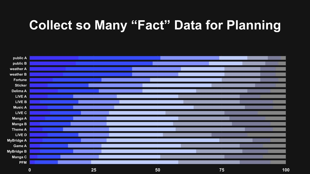 """Collect so Many """"Fact"""" Data for Planning public..."""