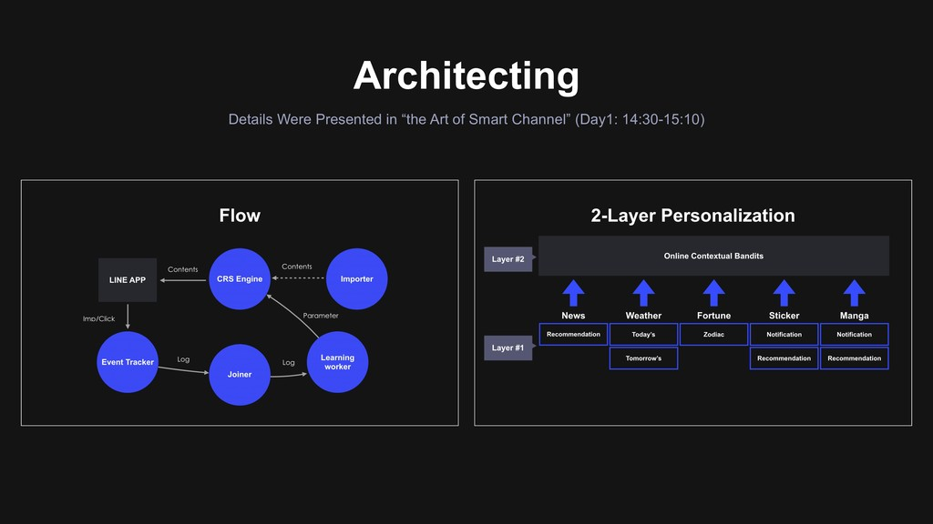 """Architecting Details Were Presented in """"the Art..."""
