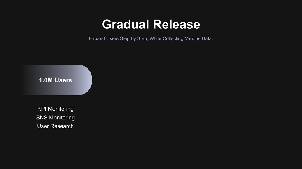 Gradual Release Expand Users Step by Step, Whil...