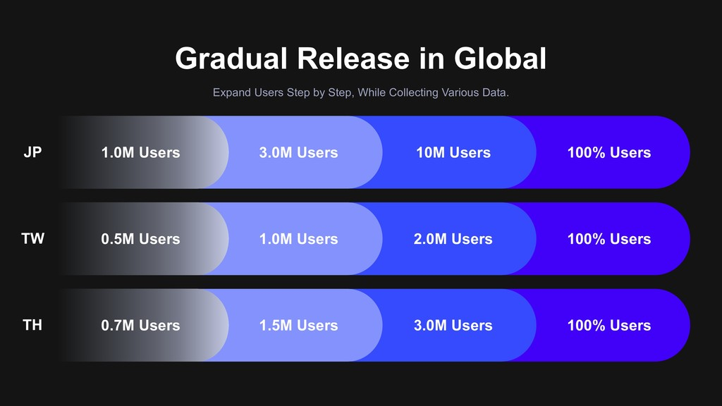 Gradual Release in Global Expand Users Step by ...