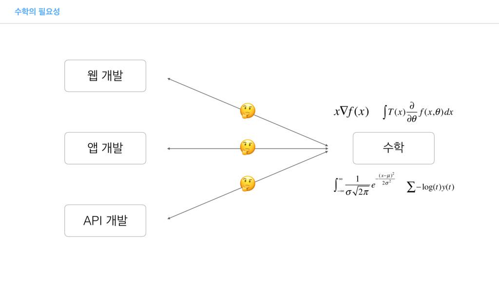 ࣻ ਃ ਢ ѐߊ জ ѐߊ API ѐߊ ࣻ    T(x) ∂ ∂θ f (x,θ...