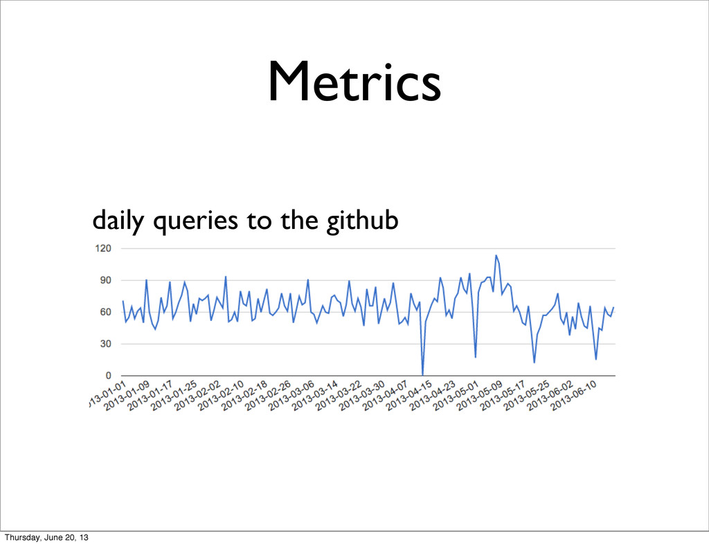 Metrics daily queries to the github Thursday, J...
