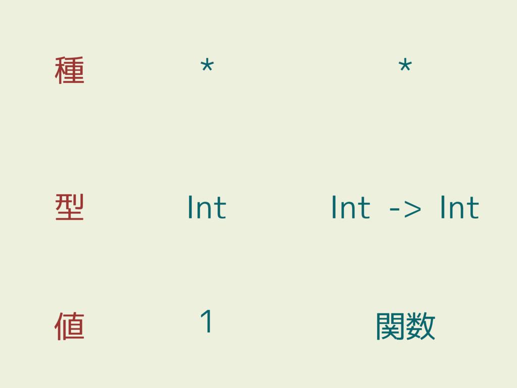 種 型 値 1 Int * 関数 Int -> Int *