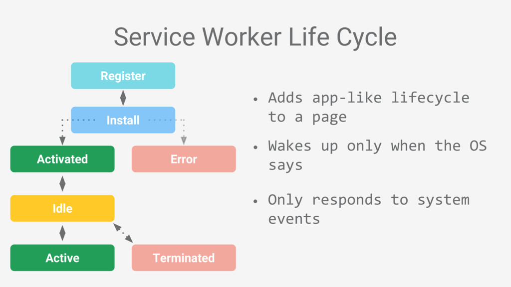 Service Worker Life Cycle • Adds app-like lifec...