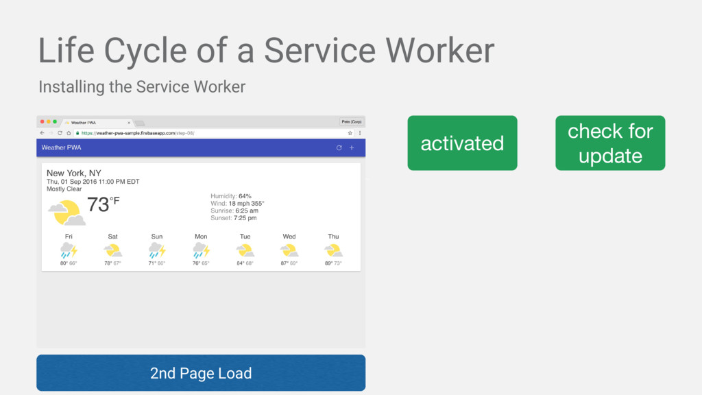 Life Cycle of a Service Worker Installing the S...