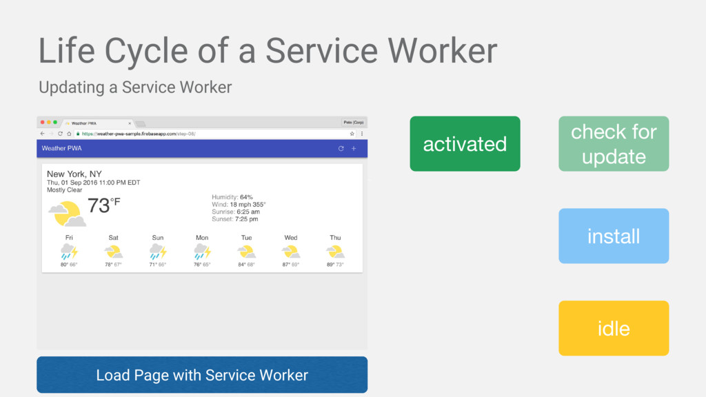 Life Cycle of a Service Worker Updating a Servi...