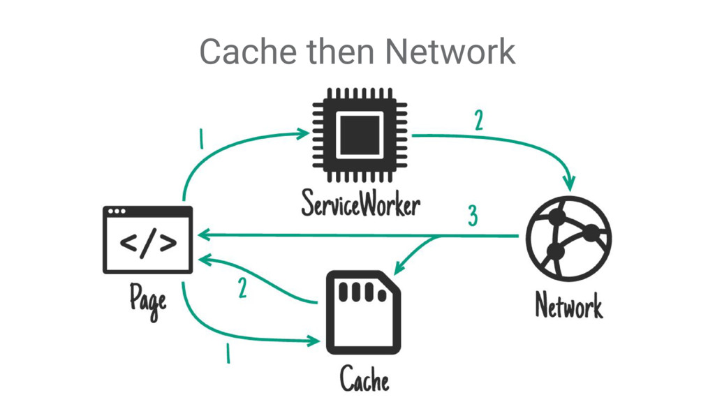 Cache then Network