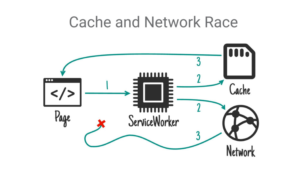 Cache and Network Race