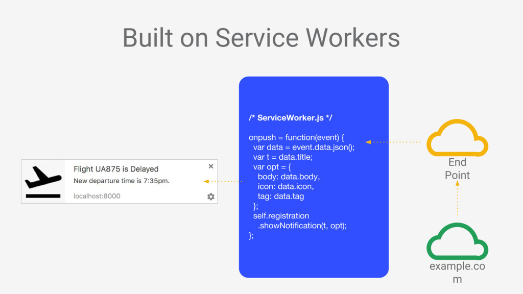 Built on Service Workers /* ServiceWorker.js */...