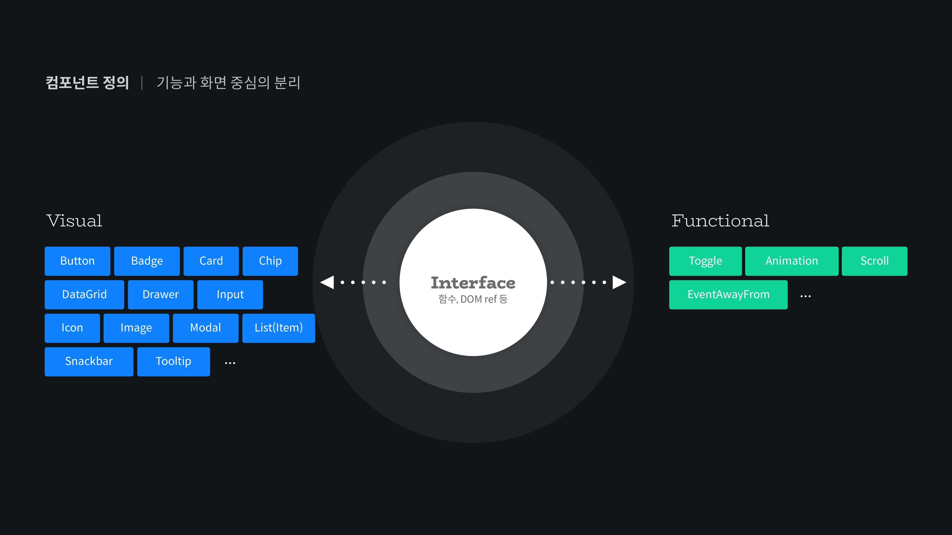 컴포넌트 정의 기능과 화면 중심의 분리   Visual Functional Butto...