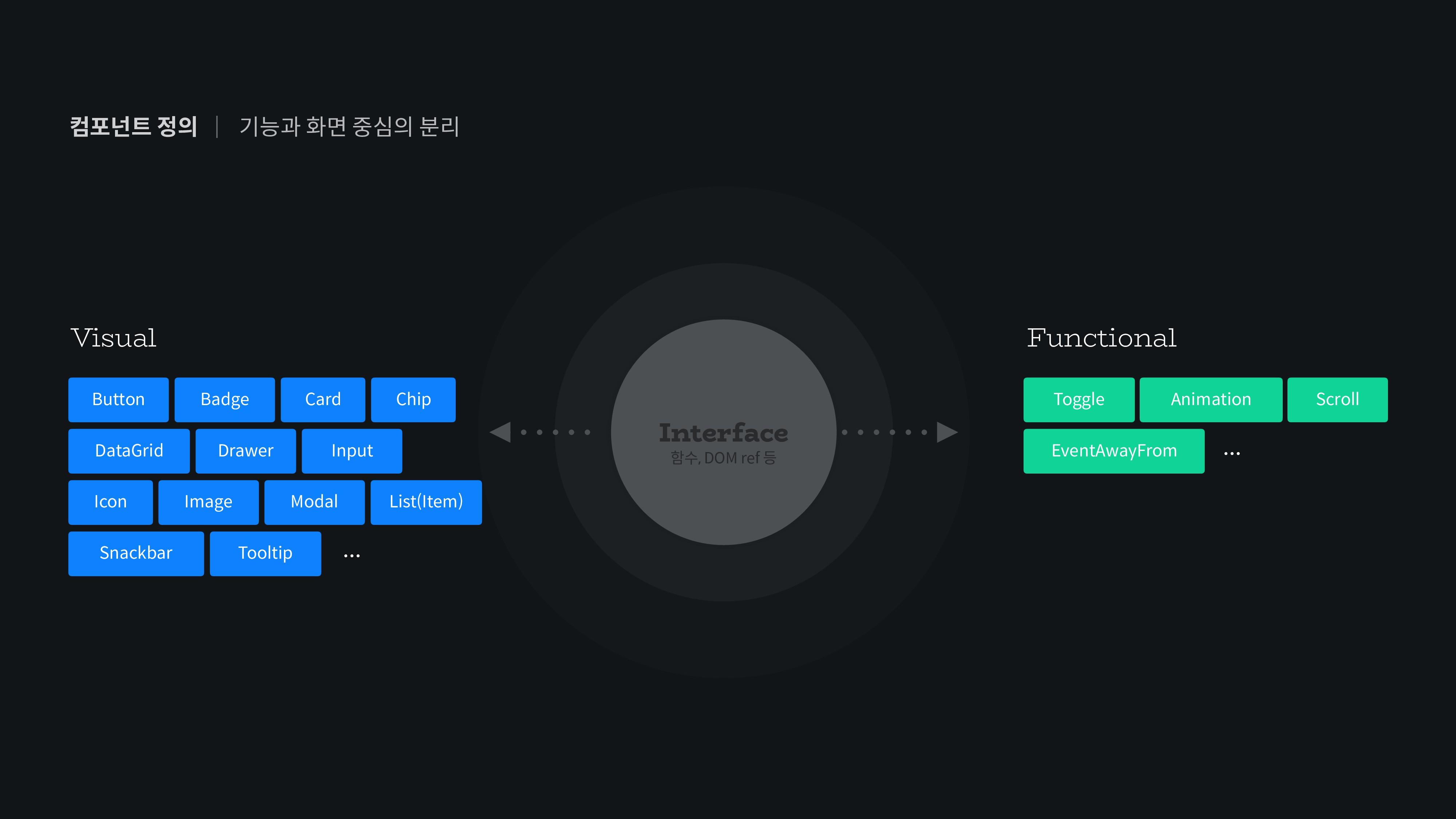 컴포넌트 정의   Interface 함수, DOM ref 등 Functional To...