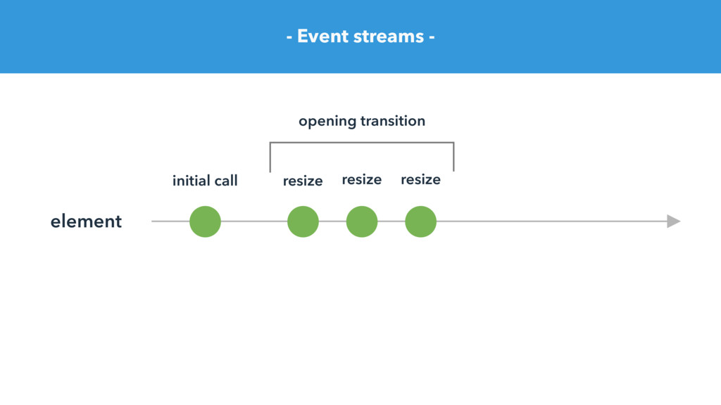 - Event streams - element initial call resize r...